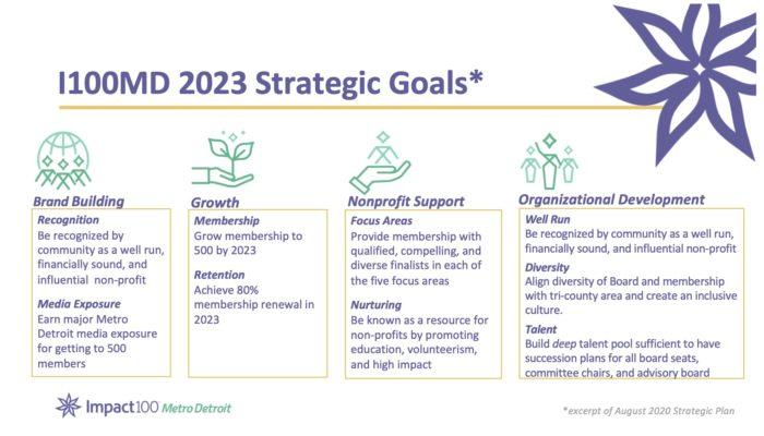 2023 Strategic Goals